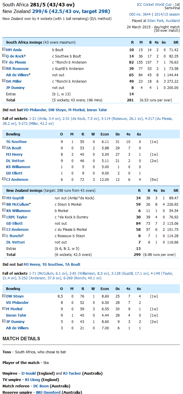 South Africa Vs New Zealand Score Card